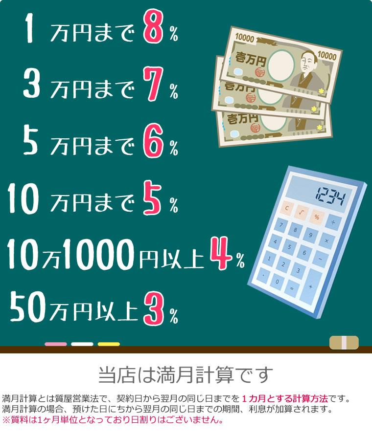 利息の計算方法